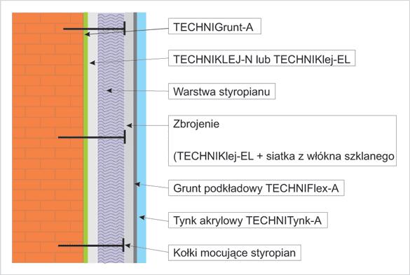 technitherma