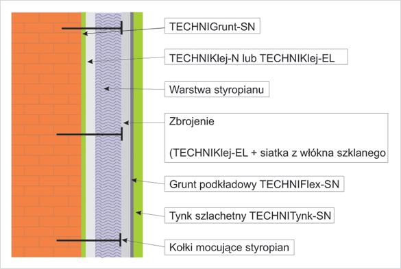 technithermsn